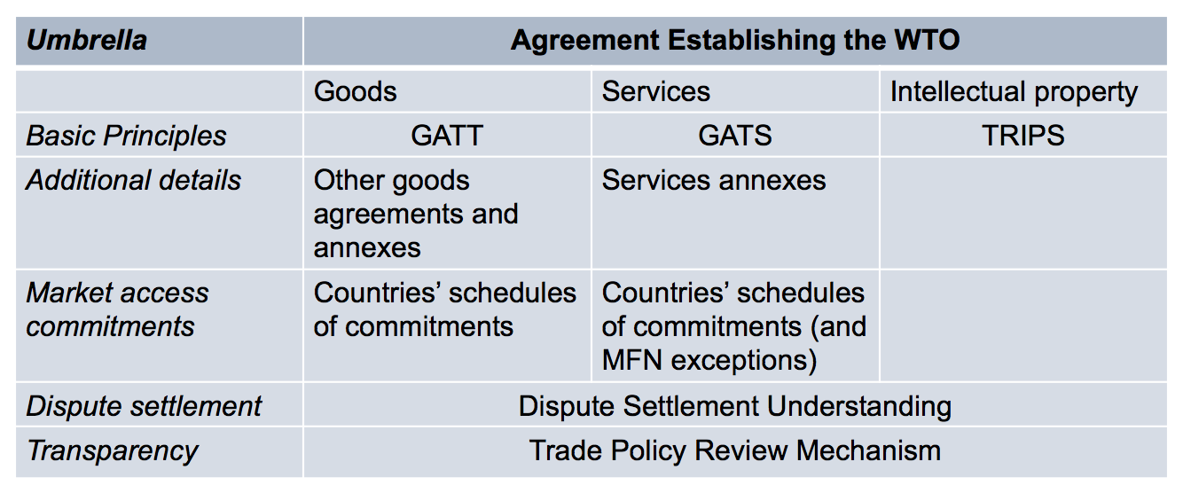 Administering Wto Agreements Azerbaijan And World Trade Organization